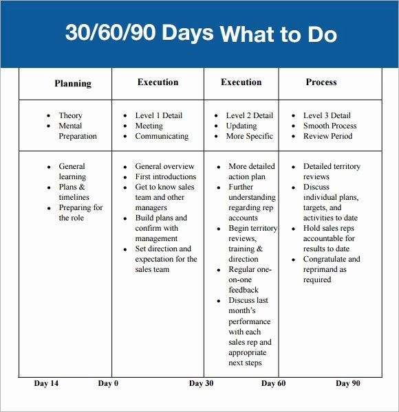 90 Day Action Plan Template Luxury 30 60 90 Day Plan Template Affordablecarecat