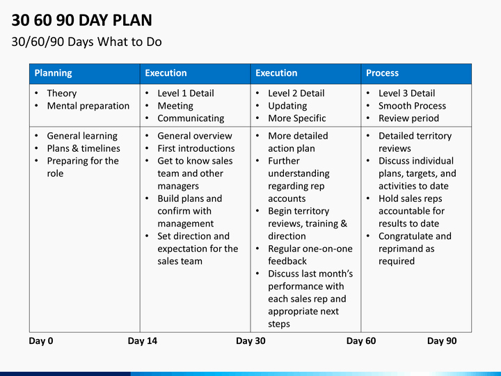90 Day Action Plan Templates Beautiful 30 60 90 Day Plan Powerpoint Template