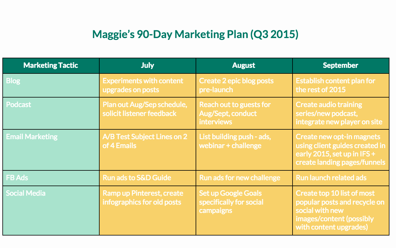90 Day Action Plan Templates Fresh Quit Dabbling Start Doing Creating Your Line Marketing