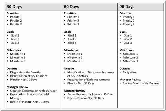 90 Days Action Plan Template Awesome the First 90 Days Your Road Map for Success at A New Job