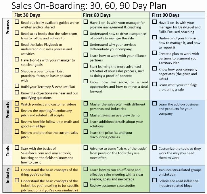 90 Days Action Plan Template Elegant 90 Day Business Plan Template