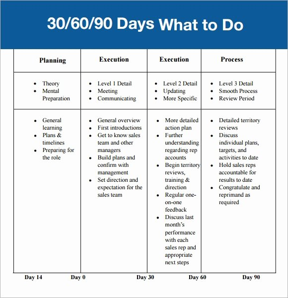 90 Days Action Plan Template Fresh 30 60 90 Day Plan Template 7 Free Download for Pdf