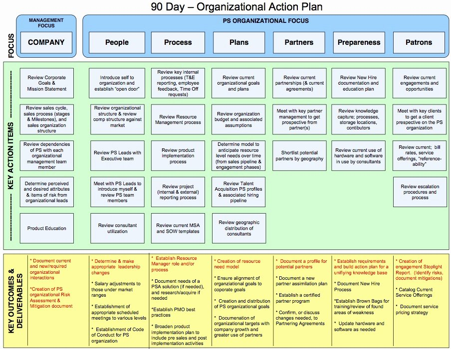 90 Days Action Plan Template Inspirational Joelongo Mac S Blog