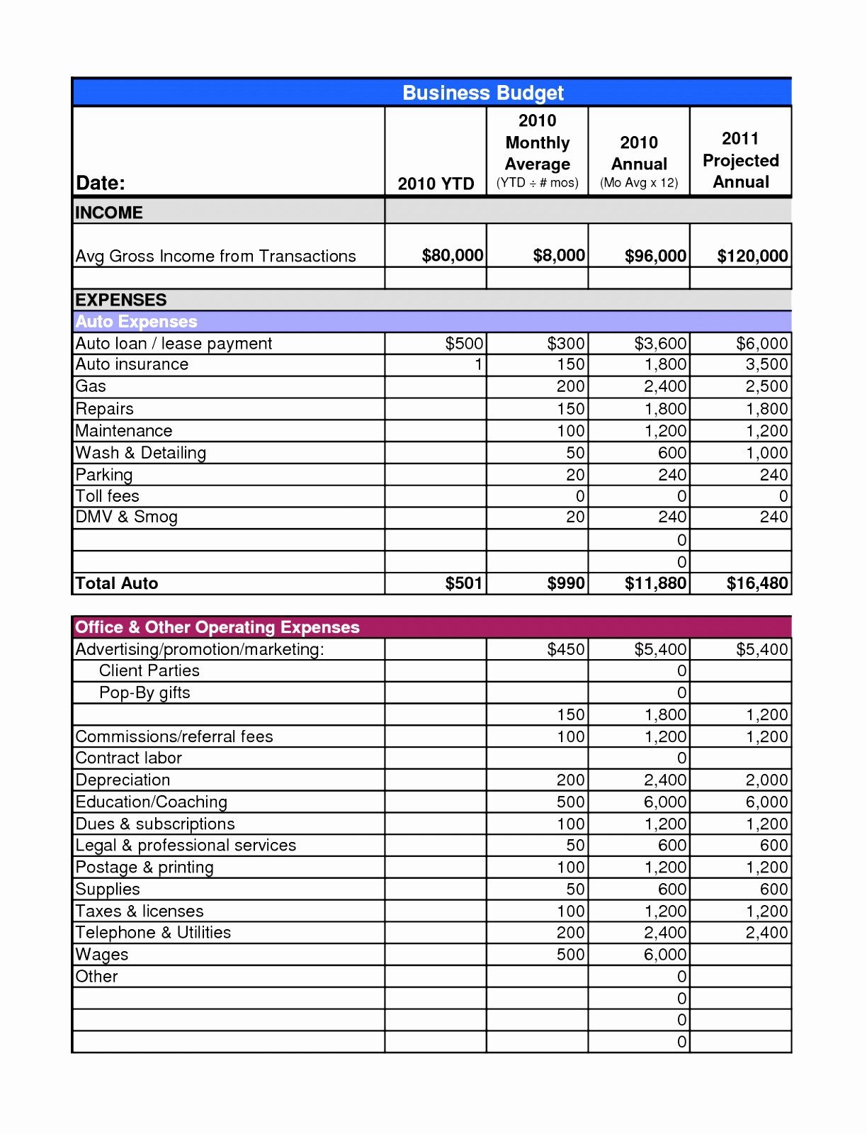 Annual Operating Budget Template Lovely 6 Annual Operating Bud Template Uyira