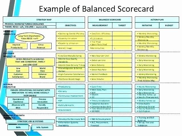 Balanced Scorecard Template Word Beautiful Performance Scorecard Template