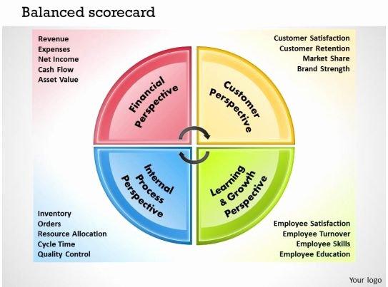 Balanced Scorecard Template Word Best Of 0414 Balanced Scorecard Template Powerpoint Presentation 2