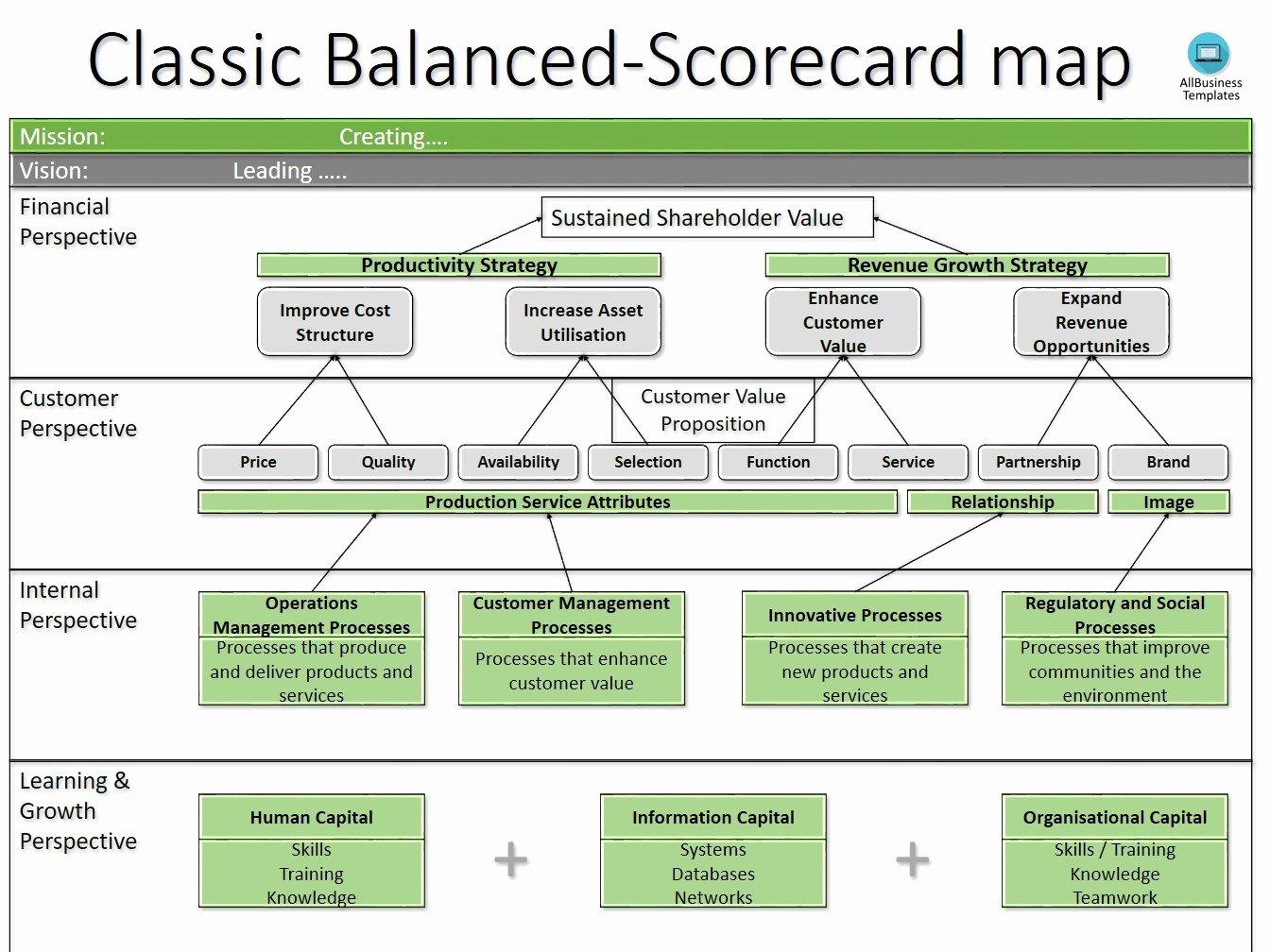 Balanced Scorecard Template Word Elegant the Balanced Scorecard Measures that Drive Performance