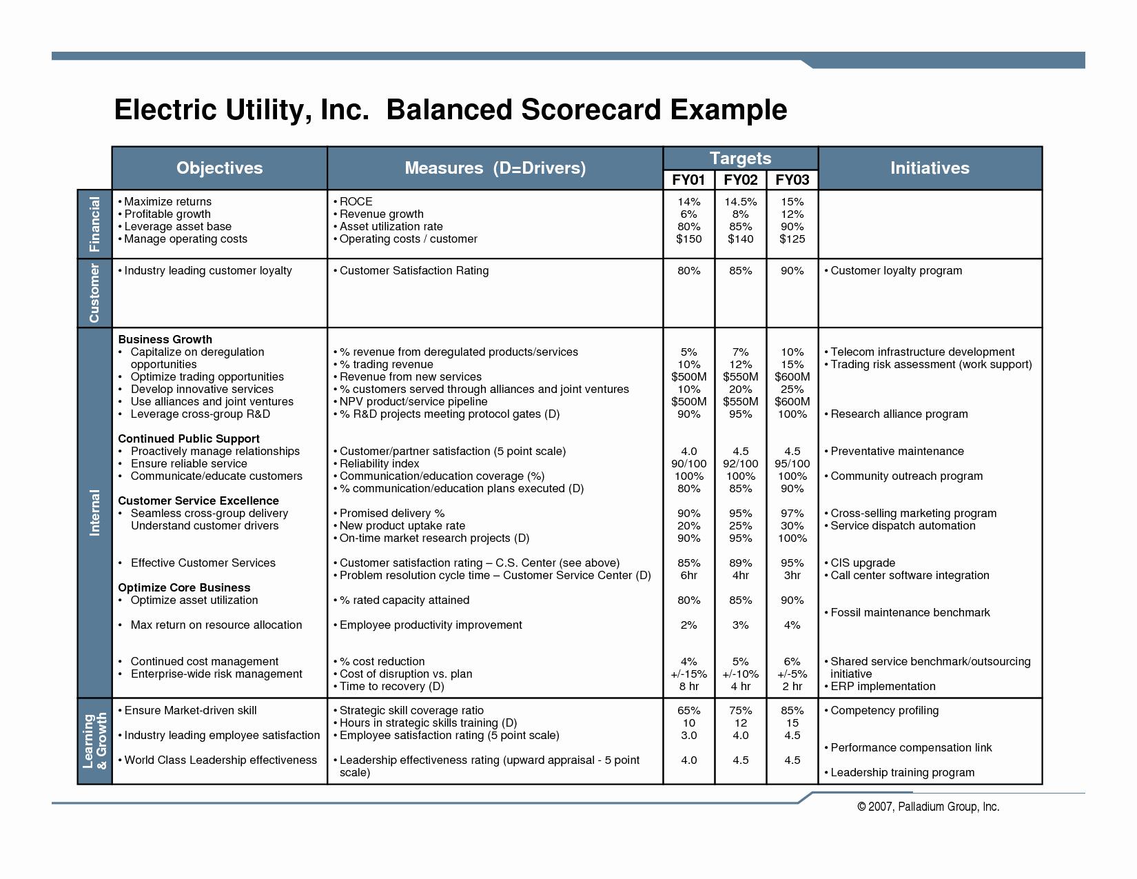 Balanced Scorecard Template Word Luxury 28 Of Balanced Scoreboard Blank Template Word