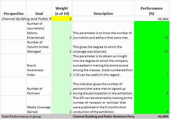 Balanced Scorecard Template Word Luxury Exhibitions Balanced Scorecard with Kpis Prepared In Ms