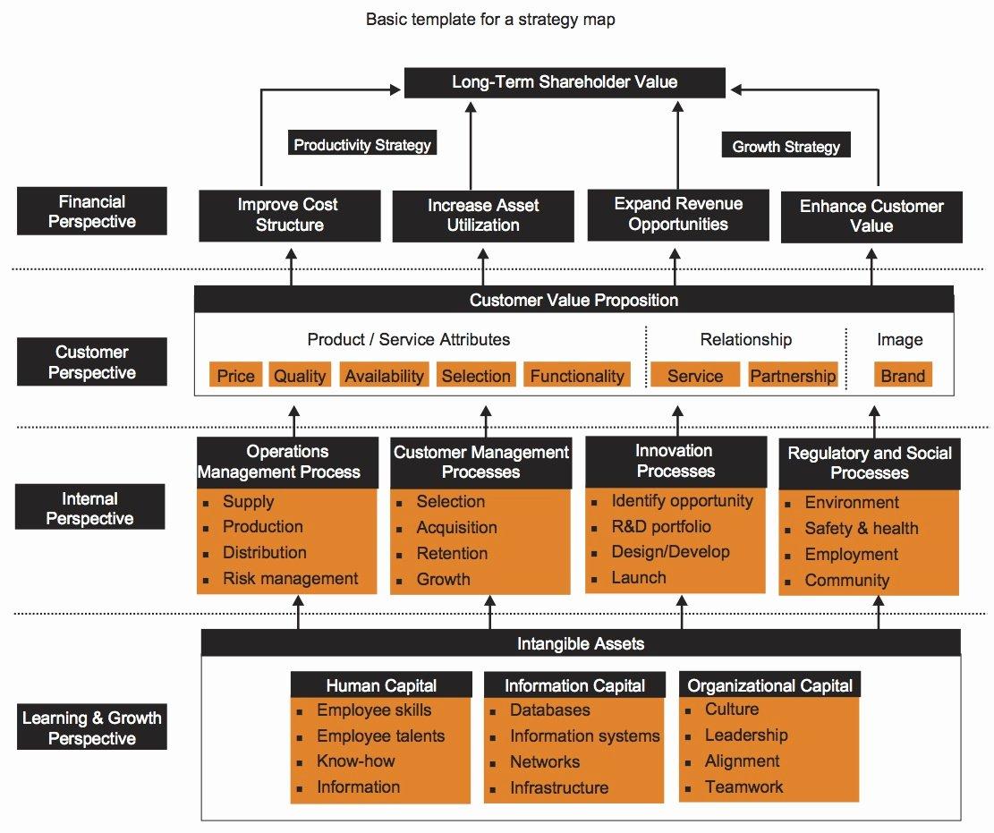 Balanced Scorecard Template Word New Performance Management