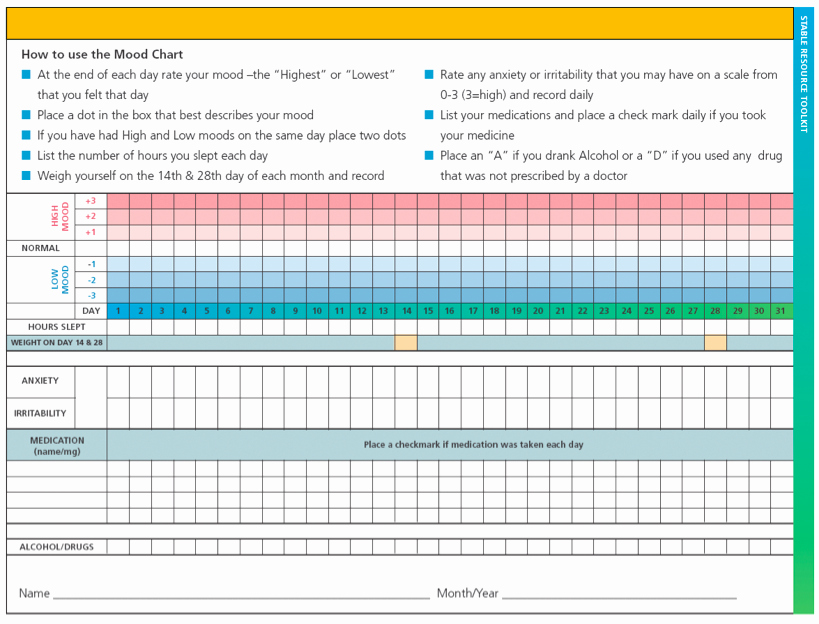 Bipolar Mood Chart Template Elegant Preparing Your Mental State for Self Tracking Get Your