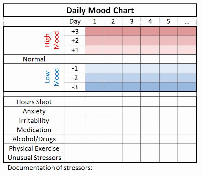 Bipolar Mood Chart Template Fresh Mood Tracking Moodsurfing