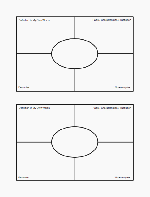 Blank Frayer Model Template Awesome 41 Dramatic Frayer Model Printable