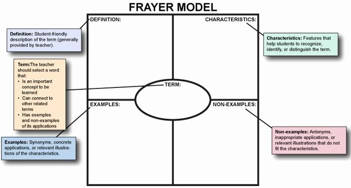 Blank Frayer Model Template Awesome Pd Module Introducing and Teaching the Frayer Model