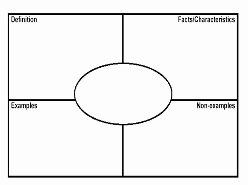 Blank Frayer Model Template Beautiful Diagram Template Category Page 1 Efoza