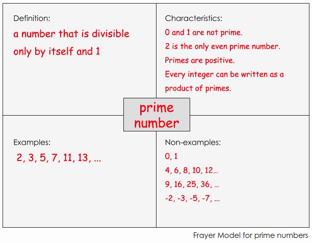 Blank Frayer Model Template Fresh Frayer Model for Science Vocabulary – Reading for Learning