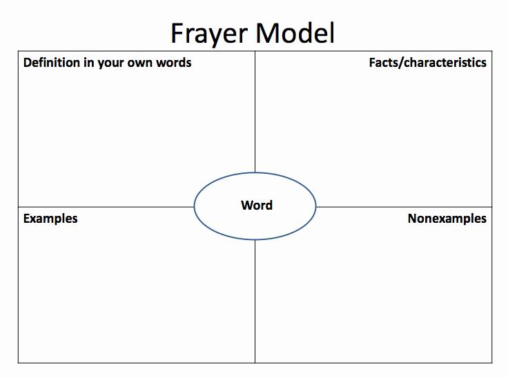 Blank Frayer Model Template Fresh Frayer Model Of Vocabulary Development