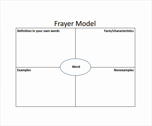 Blank Frayer Model Template Fresh Free 14 Sample Frayer Model Templates In Pdf