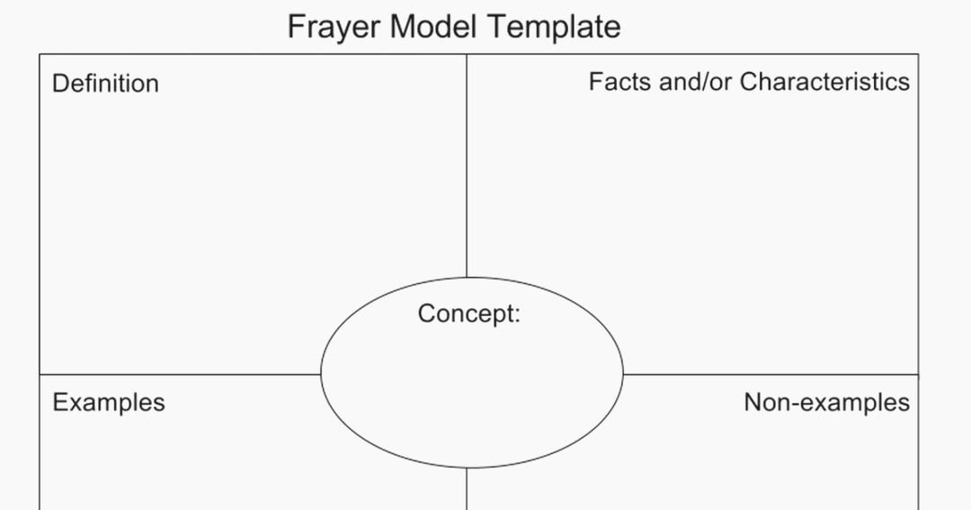Blank Frayer Model Template New 41 Dramatic Frayer Model Printable