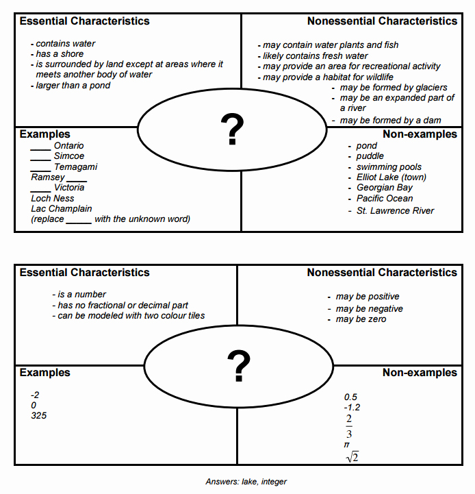 Blank Frayer Model Template New How the Frayer Model Helps Thousands Learn Vocabulary