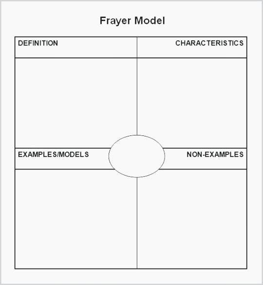 Blank Frayer Model Template Unique 41 Dramatic Frayer Model Printable