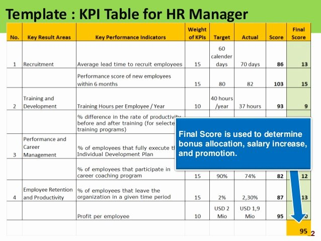 Bonus Plan Template Excel Lovely Hr Scorecard Human Resource Scorecard Ppt Slides