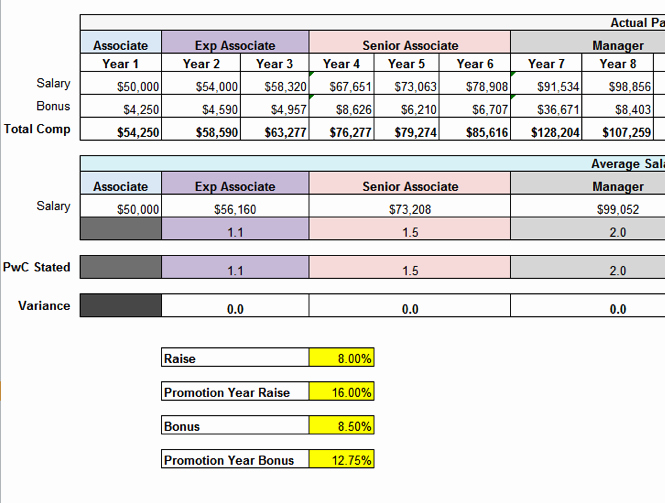 Bonus Plan Template Excel Unique Pwc S New Pensation Structure Gets the Spreadsheet It