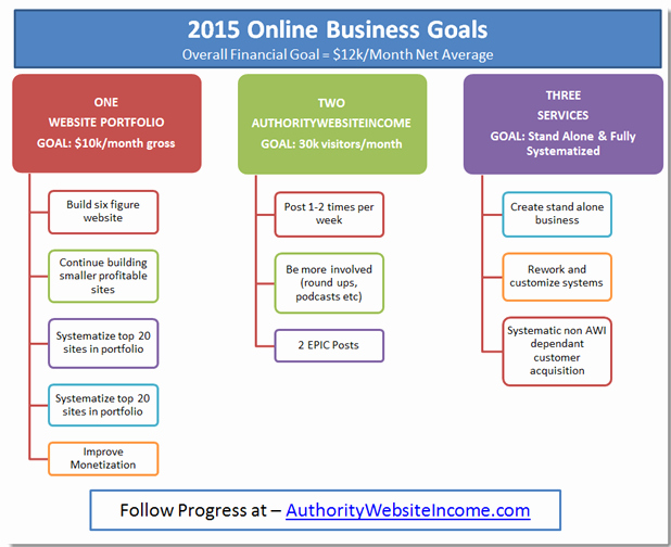 Business Goal Setting Template New 2015 Line Business Goals
