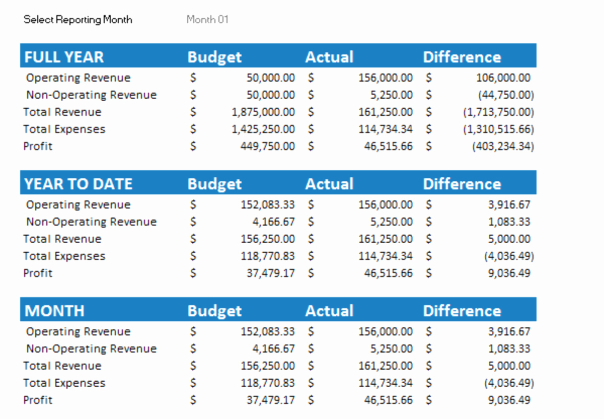 Business Monthly Budget Template Beautiful 7 Free Small Business Bud Templates