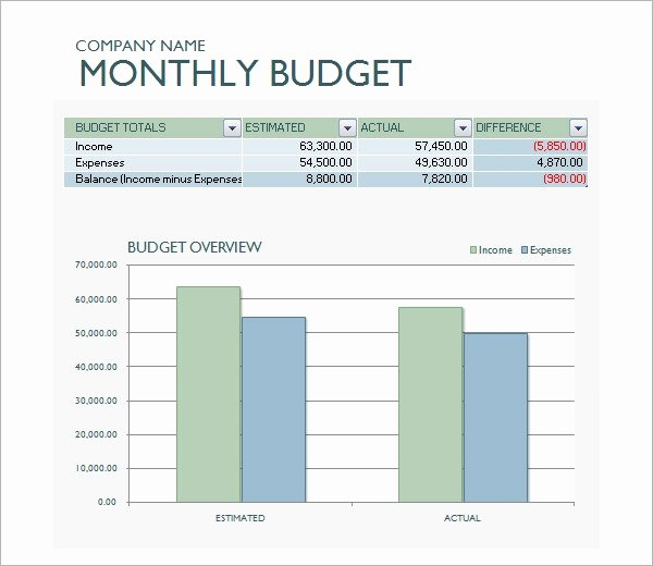 Business Monthly Budget Template Fresh Free 16 Sample Business Bud Templates In Google Docs