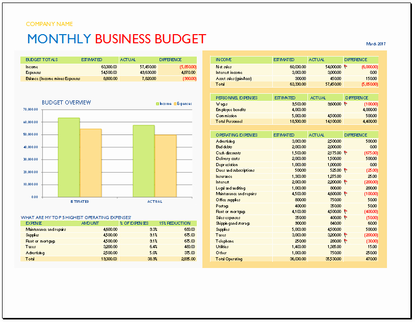 Business Monthly Budget Template Fresh Monthly Business Bud Template Bud Templates