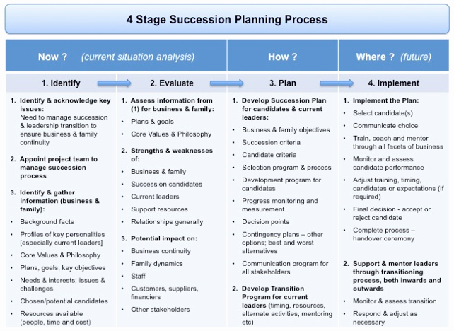 Business Succession Plan Template Best Of Succession Planning and Transition Management the