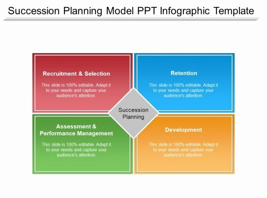 Business Succession Plan Template Best Of Succession Planning Model Ppt Infographic Template