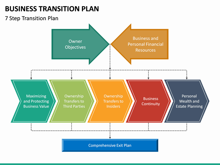 Business Transition Plan Template Best Of Business Transition Plan Powerpoint Template