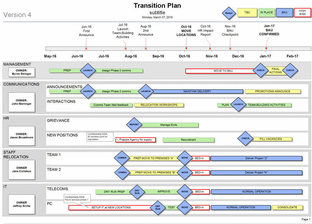 Business Transition Plan Template Inspirational Simple Change Management Plan Example Template Excel