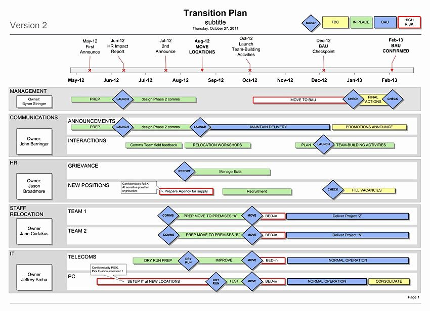 Business Transition Plan Template Inspirational Transition Plan Template Visio Roadmaps