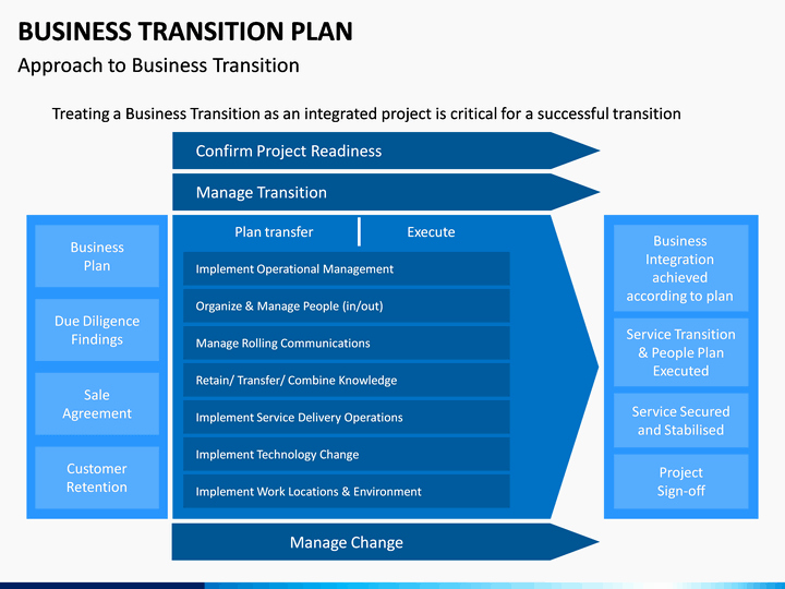Business Transition Plan Template Unique Business Transition Plan Powerpoint Template