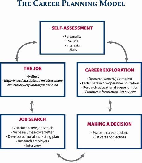 Career Path Planning Template Awesome Management Career Development Career Planning Model Hr