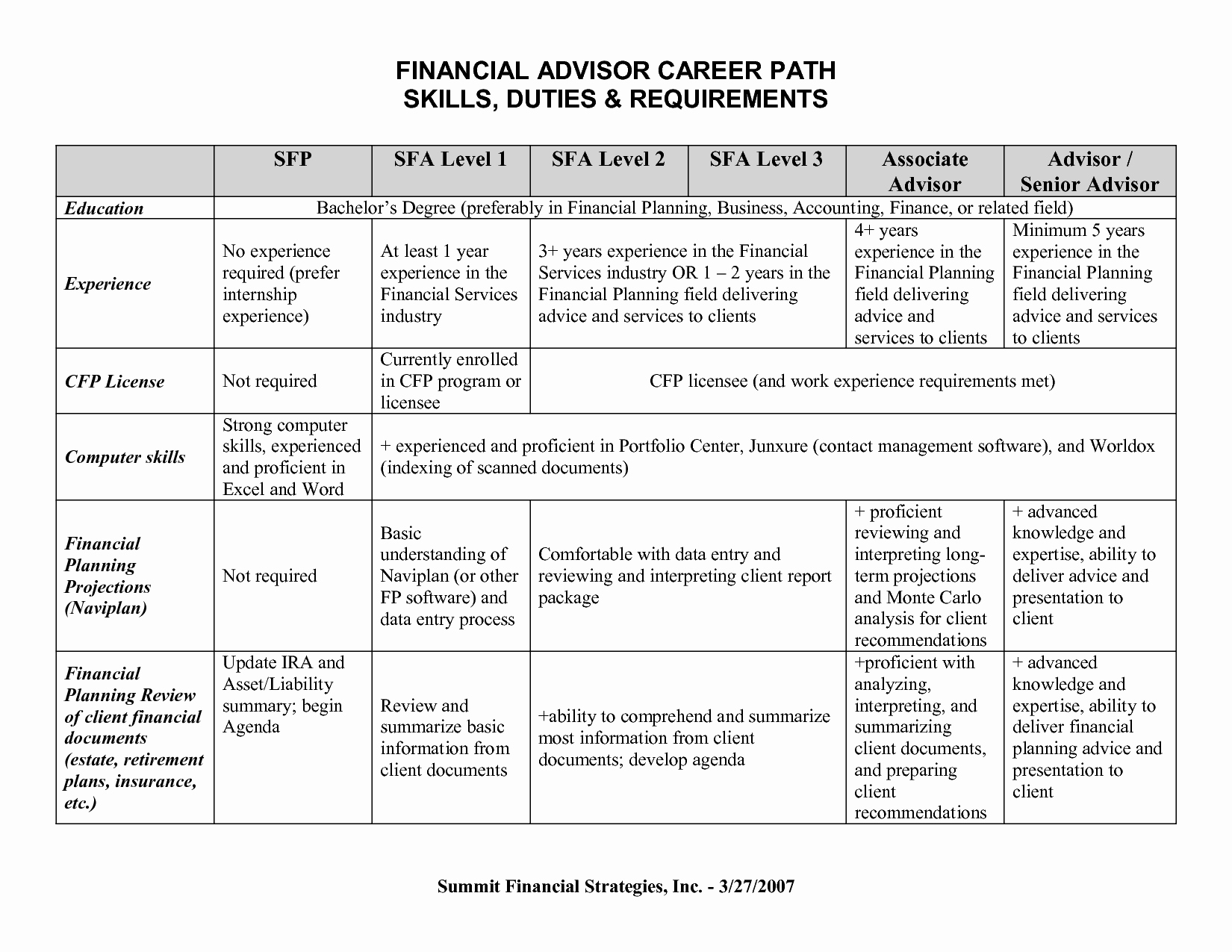 Career Path Planning Template Beautiful 15 Best Of 5 Year Career Planning Worksheet High