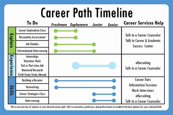 Career Path Planning Template Elegant Image Result for It Career Roadmap