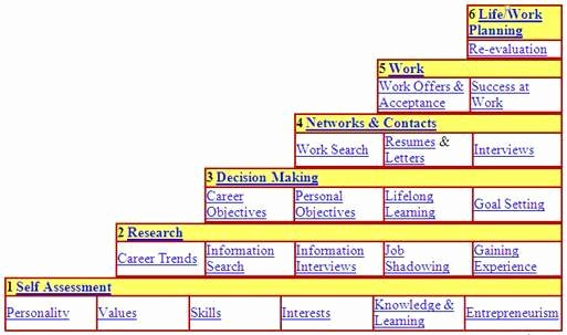 Career Path Planning Template Fresh Career Planning