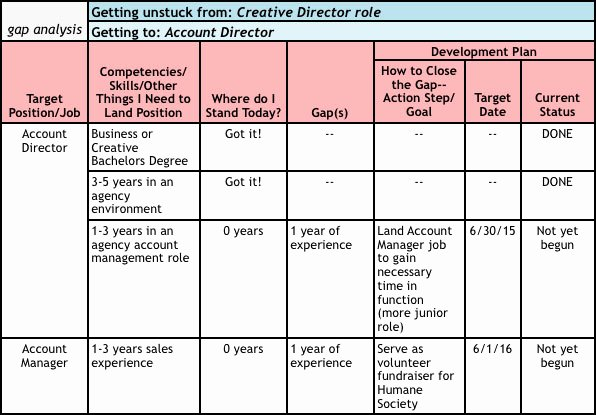 Career Path Planning Template Inspirational 25 Of Template for social Work Career Ladder