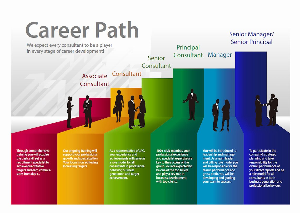 Career Path Planning Template Lovely A Collection Of 31 Different Career Paths