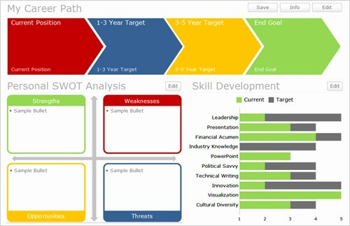 Career Path Planning Template Luxury the Design Career Map – Learn How to Get Ahead In Your