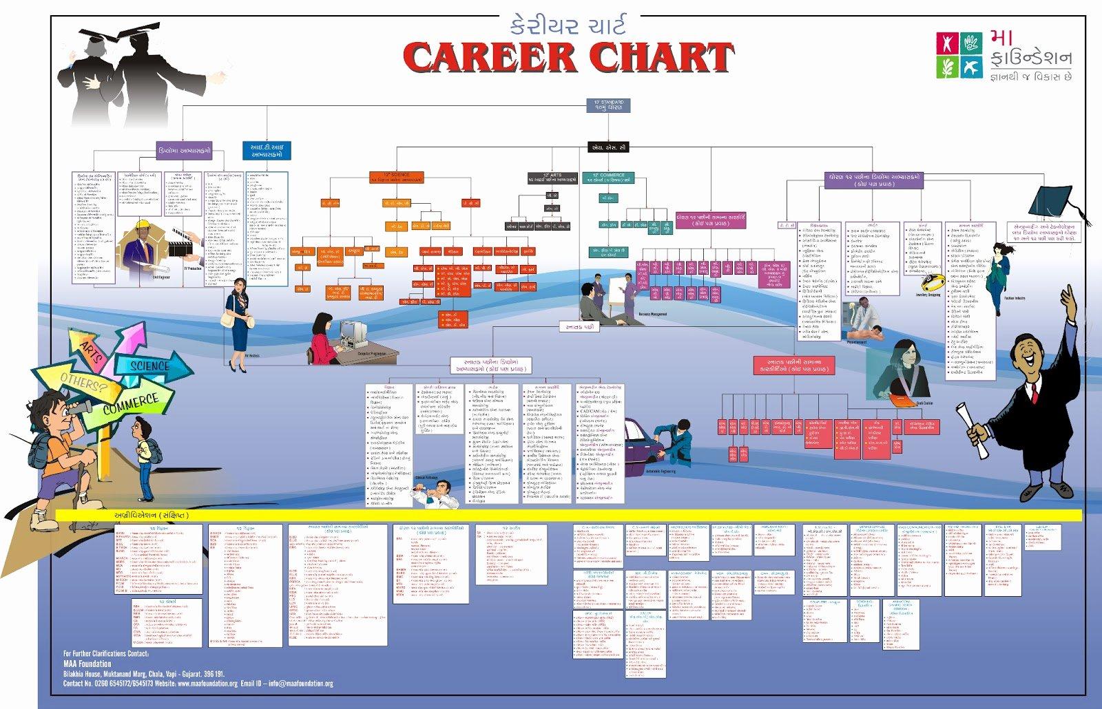 Career Path Planning Template New Shree Gurjar Kshatriya Kadiya Samaj Surat Career Planning