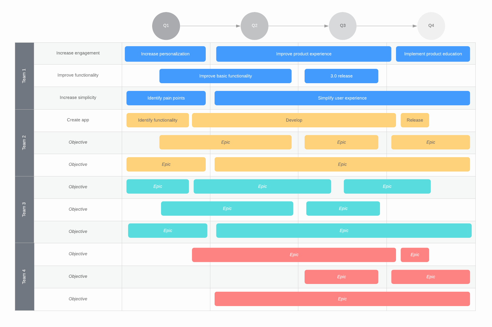 Career Path Planning Template New the Product Manager Career Path