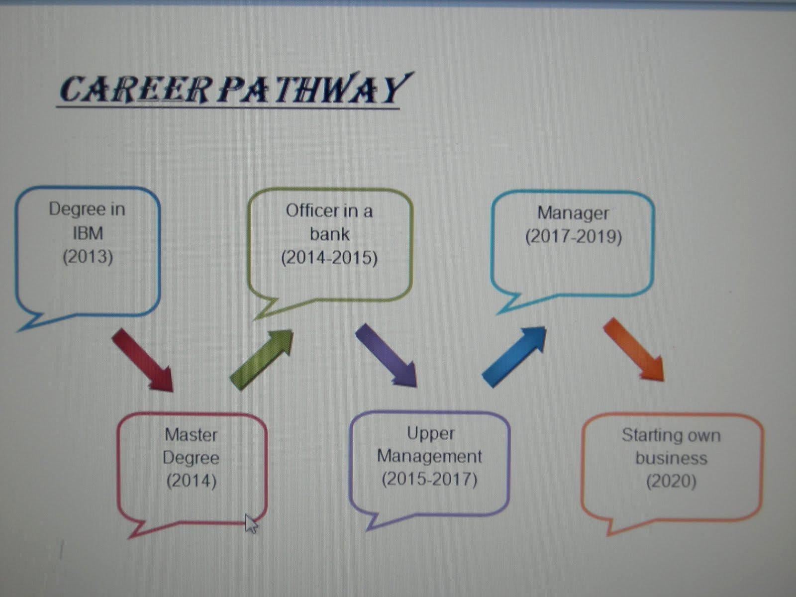 Career Path Planning Template Unique E Portfolio Career Pathway
