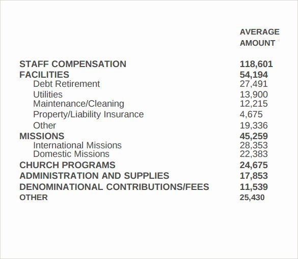 Church Budget Template Excel Luxury 13 Chruch Bud Templates Word Pdf Excel