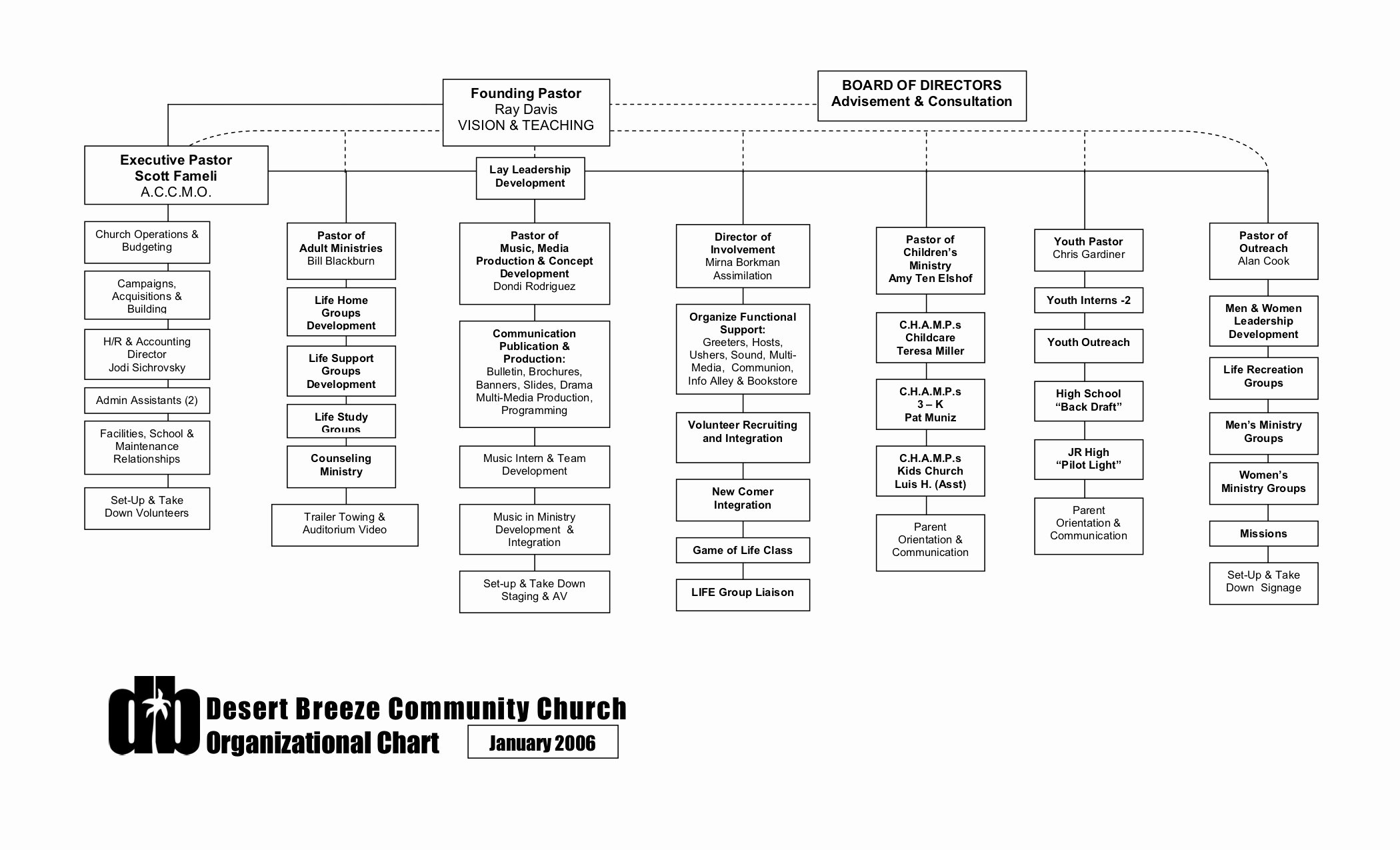 Church organizational Chart Template Awesome org Charts – Xpastor