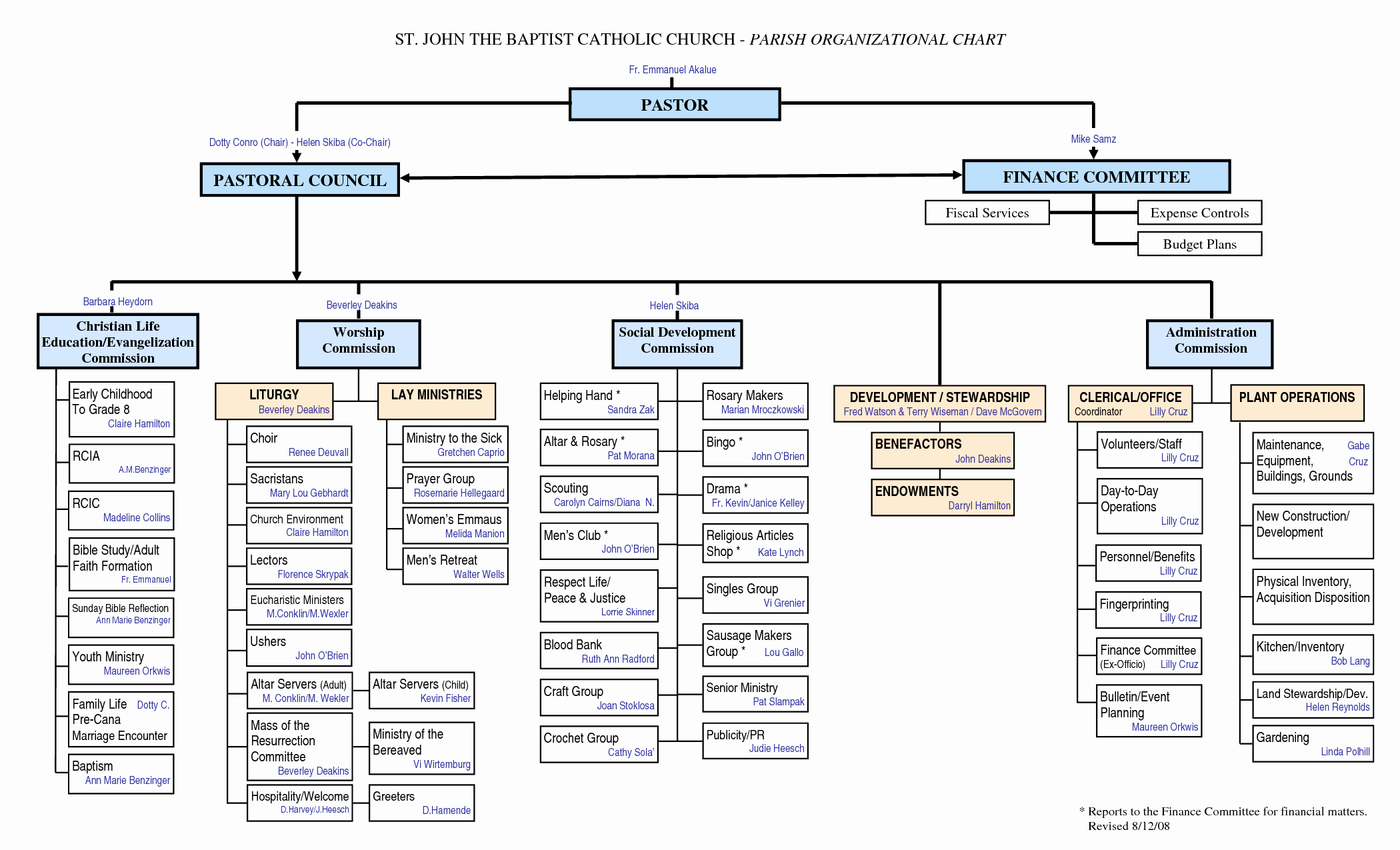 Church organizational Chart Template Awesome Other Template Category Page 51 Urlspark